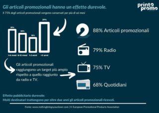 ❗️❗️❗️ Il prodotto promozionale vince sempre 💪🏻  Print2Promo | everything is printable